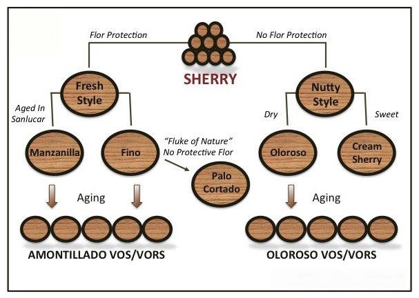 Sherry-Typen