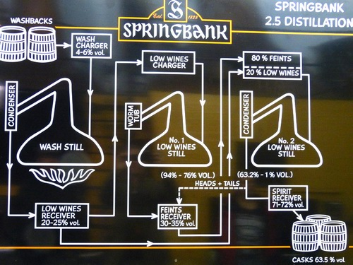 Springbank-Destillation
