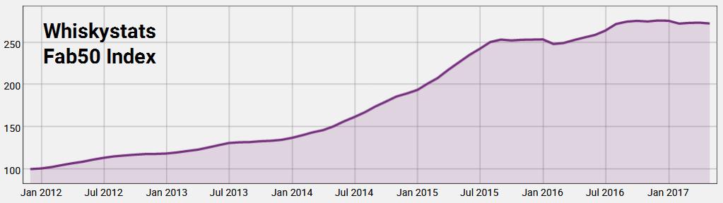 Die Preisentwicklung seit Dezember 2011