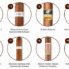 Top 25 Cigars of 2019 von Cigar Aficionado